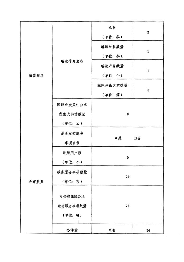 茂名市商务局政府网站工作年度报表---2020年_2.jpg